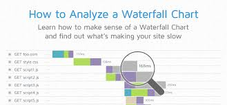 How To Analyze A Waterfall Chart Gtmetrix