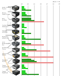 Comparison Acoustic Noise 500w To 550w 12 Power Supplies