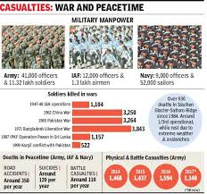Military Suicide Rate Chart Accidents Suicides Ailments Kill 1 600 Soldiers Every Year