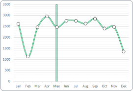 excel graph how to add a vertical line in an excel chart one simple method