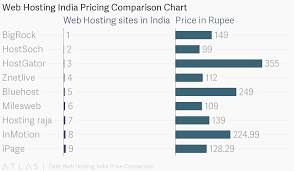 Web Hosting India Pricing Comparison Chart
