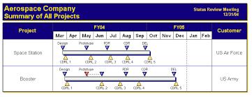 Project Milestones Chart Project Milestone Chart Barca Fontanacountryinn Com