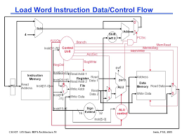 the processor datapath control ppt video online  load word instruction data control flow
