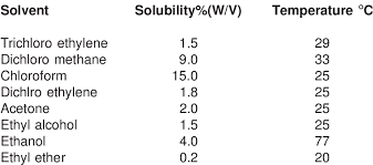 Solubility Of Organic Compounds In Water Chart Solubility Of Caffeine In Organic Solvents Download Table