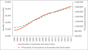 fast food obesity chart. Exellent Chart Growth In Australian Fast Food Outlets And Transactions 19992013 With  Projects To 2017 Euromonitor International Inside Fast Food Obesity Chart C