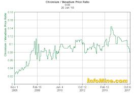 Chromium Prices Chart 15 Year Chromium Vanadium Price Ratio Chart