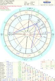 Uk Election Nigel Farage The Oxford Astrologer