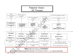 English Tenses Chart Passive Voice Esl Worksheet By