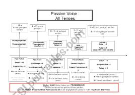 Passive Verb Tenses Chart English Tenses Chart Passive Voice Esl Worksheet By