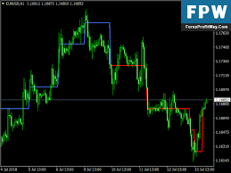 Download Super Aplex Chart Free Forex Mt4 Indicator L Forex