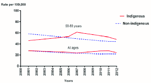 Breast Cancer Age Chart Chart Of The Mortality Rate Of Indigenous Women With Breast
