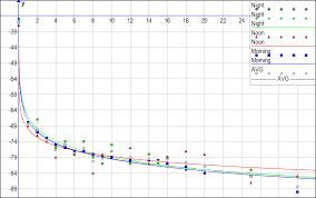 Rssi Chart Iels Indoor Equipment Localization System System Design