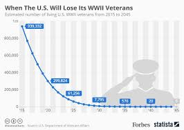 Va Disability Percentage Chart 2015 Memorial Day When Will The U S Lose The Last Of Its Wwii