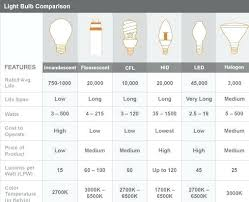 Light Bulb Comparison Elkabar Info