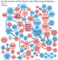 love thy neighbor and live let live religion man made not  the gay marriage debate flow chart