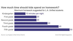 How much time should kids spend on homework