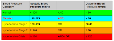 Hypertension Guidelines Chart Npte New Blood Pressure Guidelines For Pt Exams