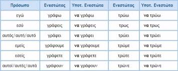 Greek Verb Endings Chart A Guide For The Greek Subjunctive Active Verbs Duolingo