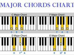Yamaha Keyboard Chord Chart Basic Piano Chords For Beginners Google Search In 2019