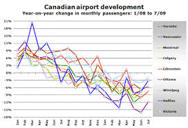 Canadian Airport Charts Canadian Airport Traffic Down 9 In Q2 Porter Already 3rd