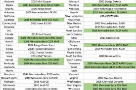 I was thinking of getting one as a joke for the merc. Here Are All The Cars With The Vanity License Plate Amg Across The Country Autotrader