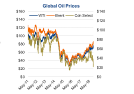 Oil Market Price Dynamics Loved Or Unloved See It Market
