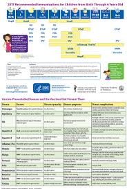 Child Development Milestones Chart 0 6 Years Immunization Schedule 0 5 Yrs Maryland Farms Pediatrics
