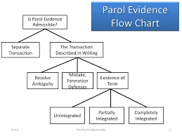 Parol Evidence Rule Chart Ppt Parol Evidence Rule In Retrospect Powerpoint