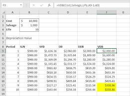 Straight Line Method For Depreciation Depreciation In Excel Easy Excel Tutorial