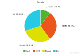 Balanced Investment Portfolio Pie Chart Portfolio
