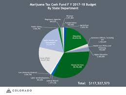 Where Does All The Marijuana Money Go Colorados Pot Taxes