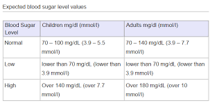 Child Blood Sugar Levels Chart Glucose Norms Monitoring Blood Glucose In Children