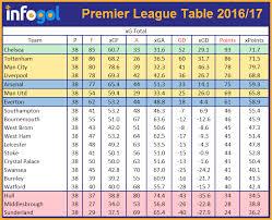 premier league 2017 18 betting tips