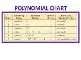 Polynomial Degree Chart 1 1 Definition Polynomial An Algebraic Expression That Can
