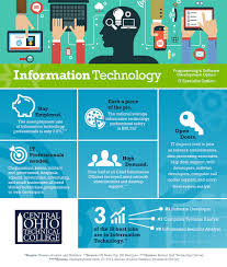 computer tech degree cotc it infographic 2 jpg