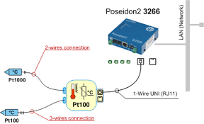 converter 2xpt100 1w uni measuring with pt 100 and pt 1000 over Pt100 Sensor Wiring Diagram a pt100 probe is connected to the \