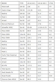 Castrol Oil Chart Interesting Chart Of 5w50 Oils Bob Is The Oil Guy