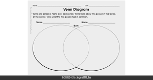 Federalists And Anti Federalists Venn Diagram Difference Between House And Senate Venn Diagram