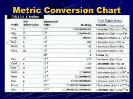 Unit 2 Measurement Unit Conversions