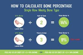 food percentage calculator updated how to balance the calcium and phosphorus in your dogs raw