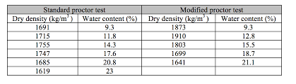 The Data From Standard And Modified Proctor Test O