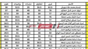 ظهرت الآن بالاسم ورقم الجلوس نتيجة الشهادة الإعدادية محافظة البحيرة الترم  الثاني 2020 - موقع صباح مصر