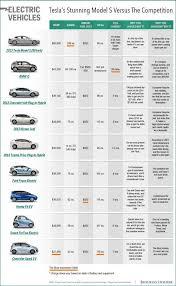 Tesla Size Chart Win Winstur On Pinterest