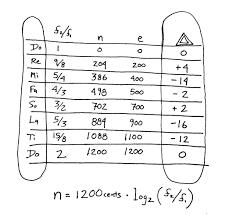 Just Intonation Chart