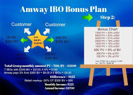 Amway Pv Bv Chart India Amway The Leader In Multilevel Marketing Business Model