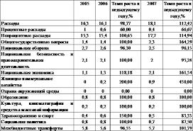 Бюджетные расходы их состав и структура Рефераты ru Доля расходов федерального бюджета в % к ВВП за 2005 2007гг