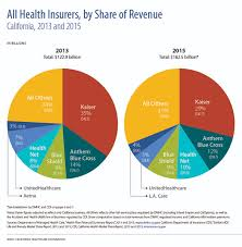 all health insurers by share of revenue california 2016 and 2016