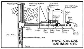 well septic systems diagnostics monticello well pump services submersible pump