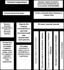 Дипломная работа Учет и анализ движения товаров в оптовой  При оптовом товарообороте используется схема движения товаров изображенная на рисунке 4