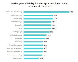 Creditdonkey does not know your individual circumstances and provides information for general educational purposes only. General Liability Insurance Cost Insureon